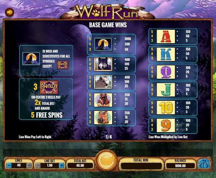 tabela de pagamento de Wolf Run